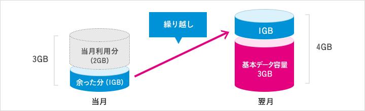 UQモバイル データ通信容量(ギガ)翌月繰越