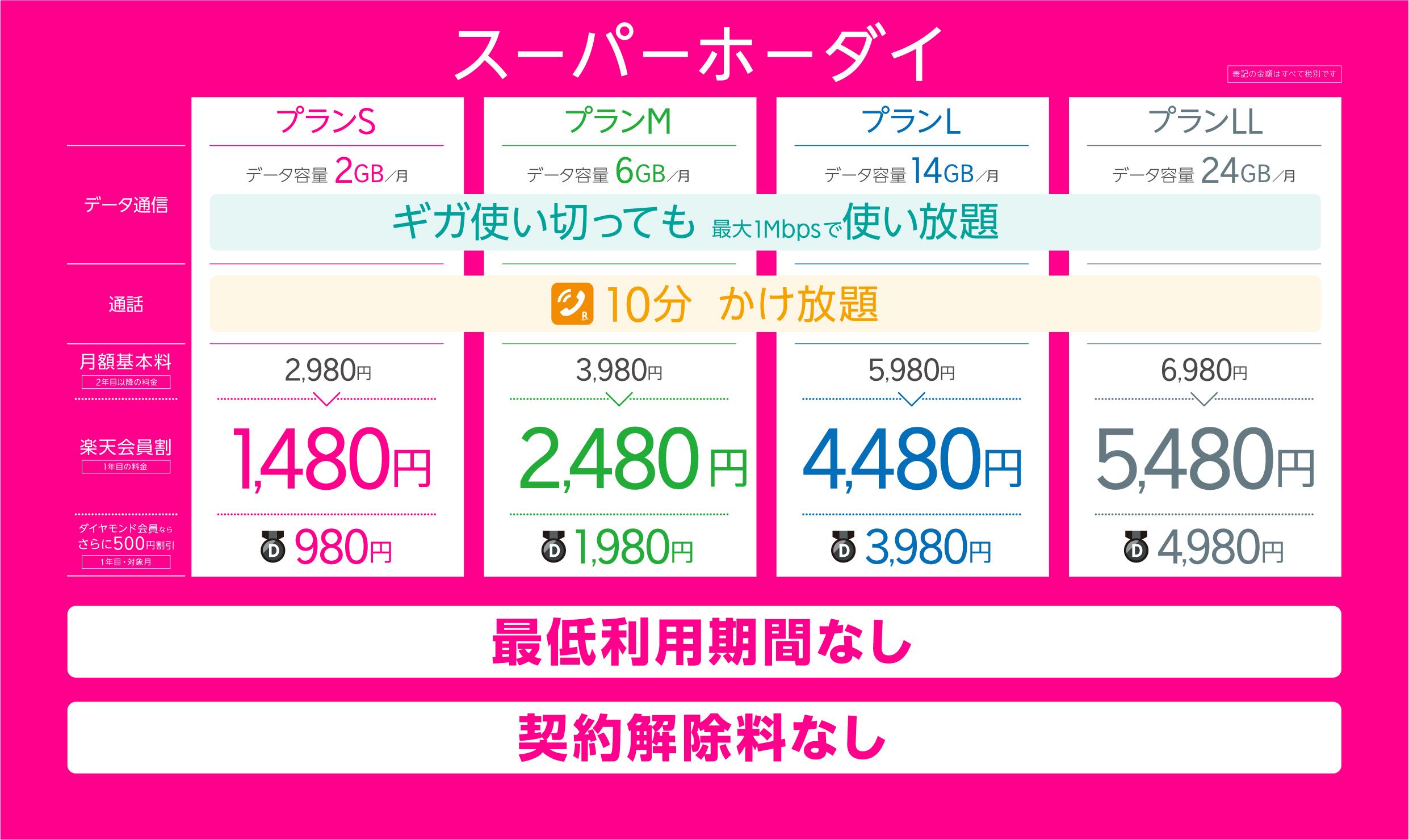 楽天モバイル新プラン「スーパーホーダイ」縛りナシ!違約金ナシ!