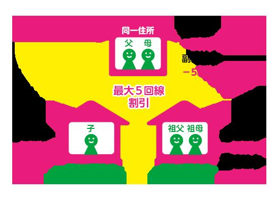 mineo(マイネオ)「家族割引」サービス