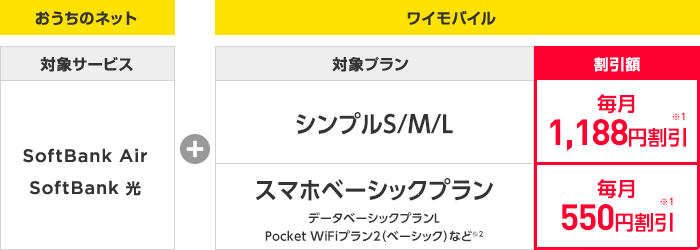Y!mobile「おうち割光セット」割引額
